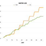 RDI - water usage comparison